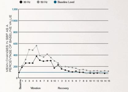 Исследование эффекта Равноускоренного тренинга® на оптимизацию системы кровообращения